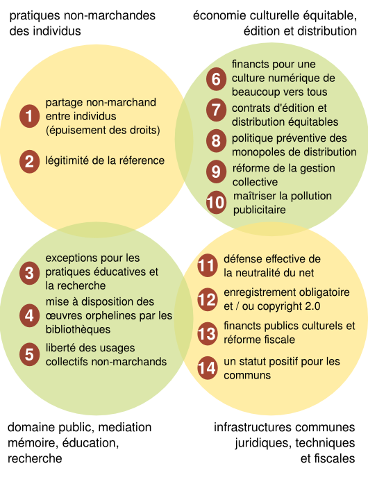 Schéma d'ensemble des propositions